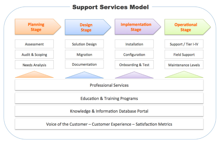support services programs align to the functional customer requirements